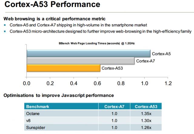 Cortex-A53-640x443